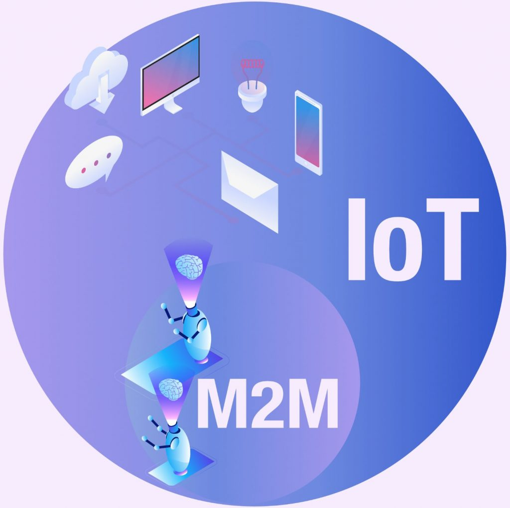 IoT vs M2M Euler diagram