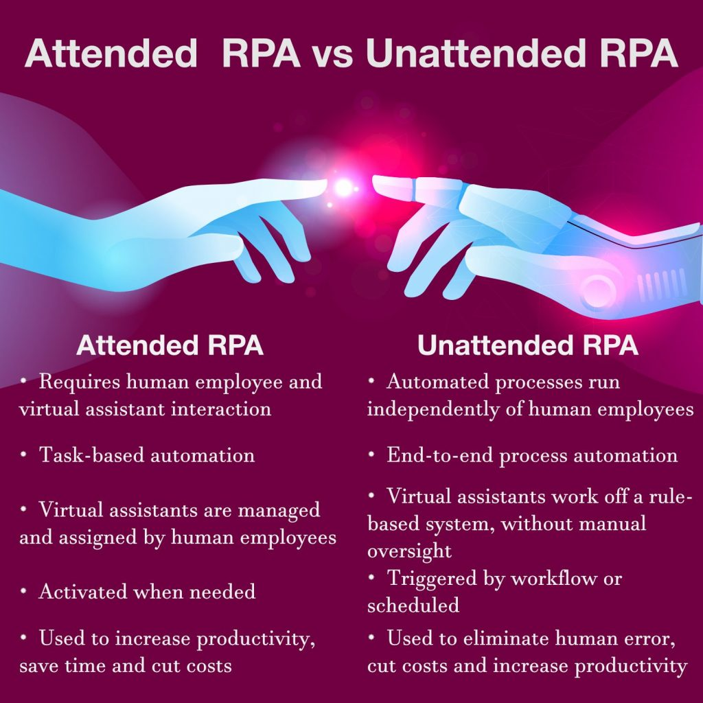 Attended vs Unattended RPA comparison table